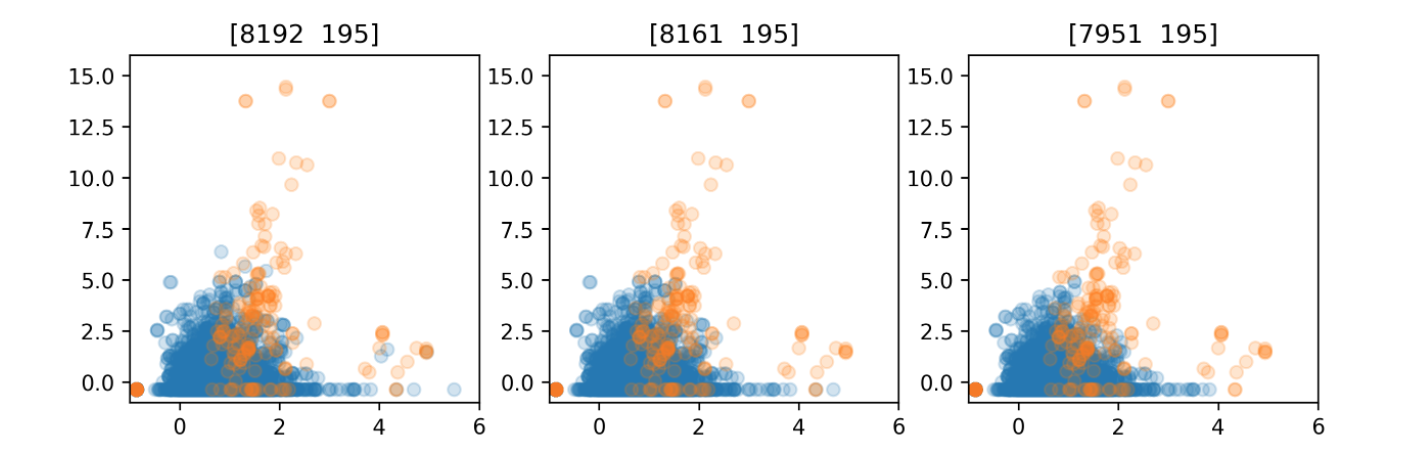 Imbalanced Data