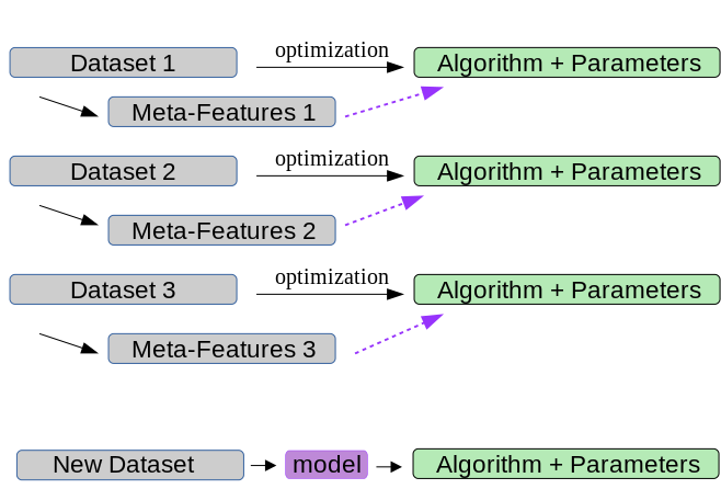 Parameter Tuning and AutoML
